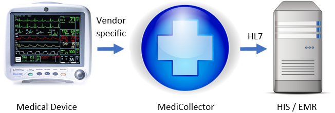 Medical device connectivity interoperability